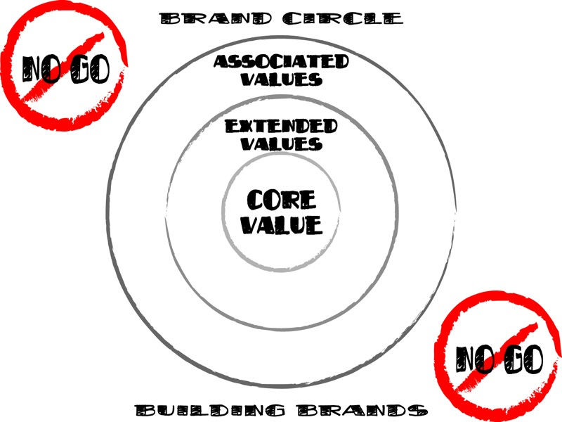 Brand Circle Brand Circle: Getting Your Brand Just Right